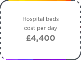 Ethos Group Hospital Beds Cost Icon