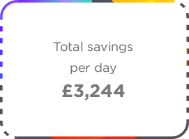 Ethos Group Total Savings Per Day Icon